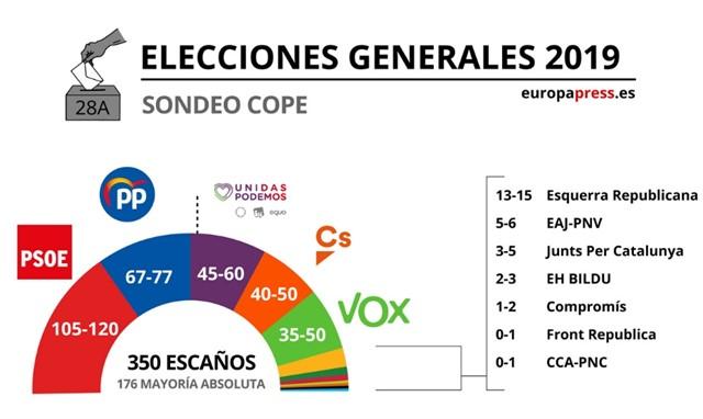 Sánchez quiere gobernar en solitario en España