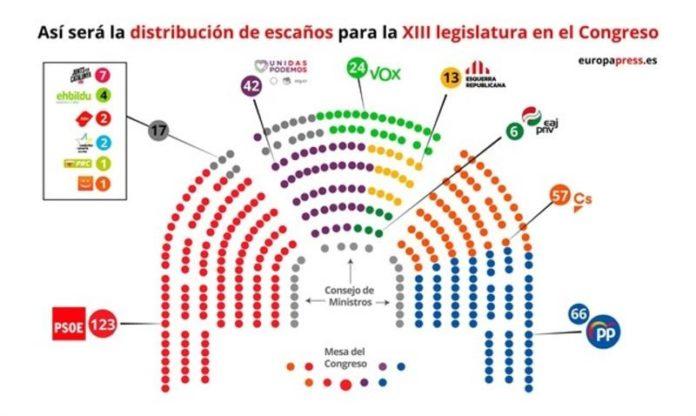 El PSOE distribuye los escaños