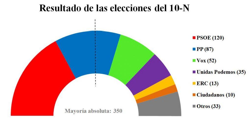 Elecciones generales 2019 Resultado-elecciones-10-N