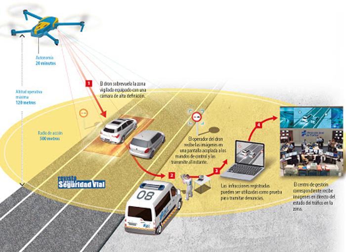 CÓMO FUNCIONAN LOS DRONES DE LA DGT