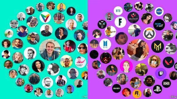Qué es un círculo de interacciones en Twitter
