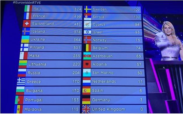puntuaciones-eurovisión